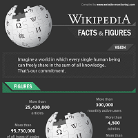 Wikipedia – Facts and Figures (infographic)