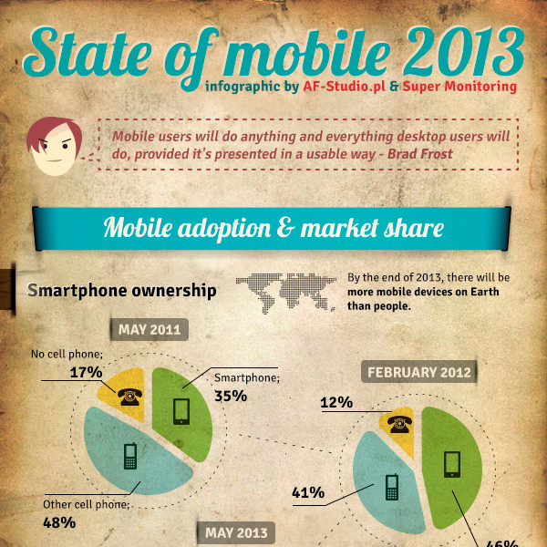 State of mobile 2013 (infographic)