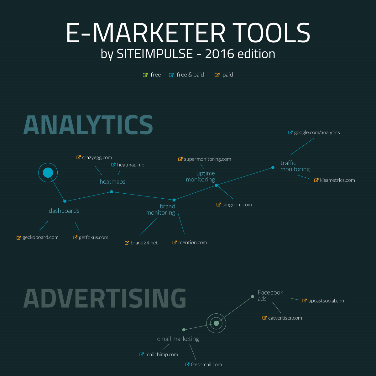 E-Marketer Tools according to SITEIMPULSE