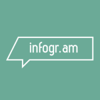 Depict information easily with Infogr.am