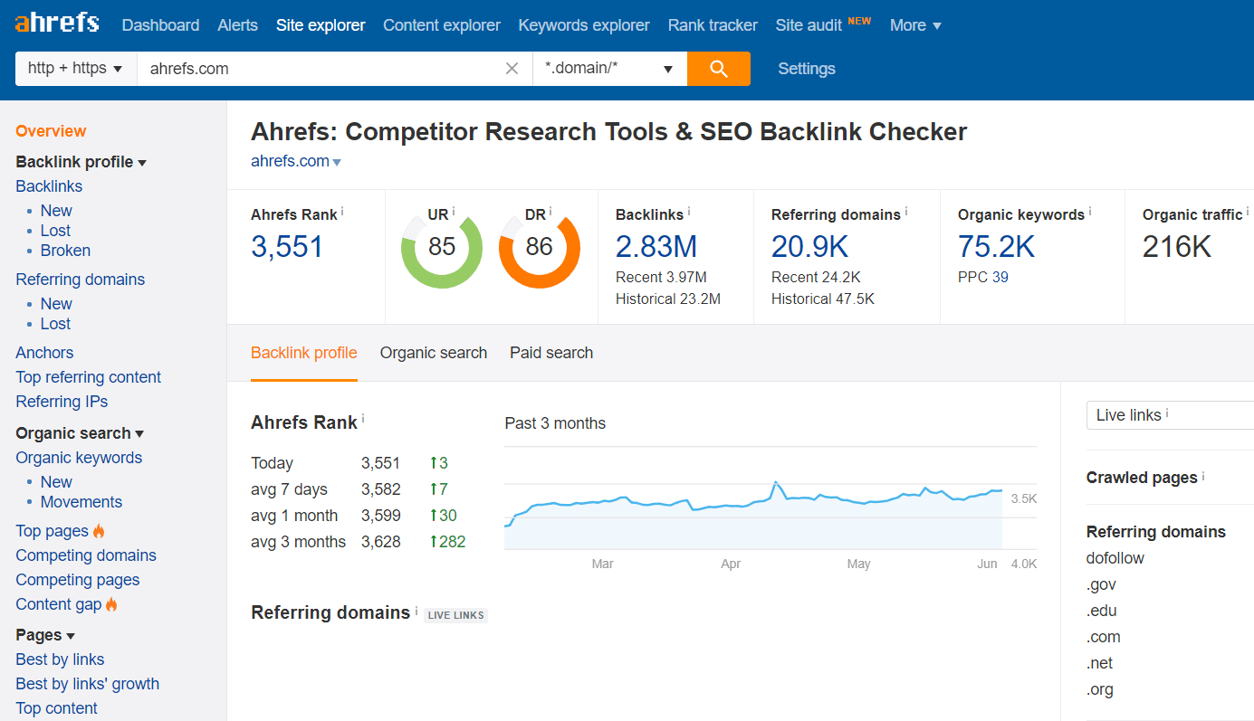 Ahrefs screenshot
