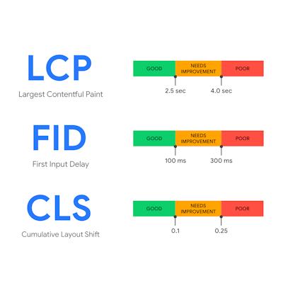 LCP, FID, CLS