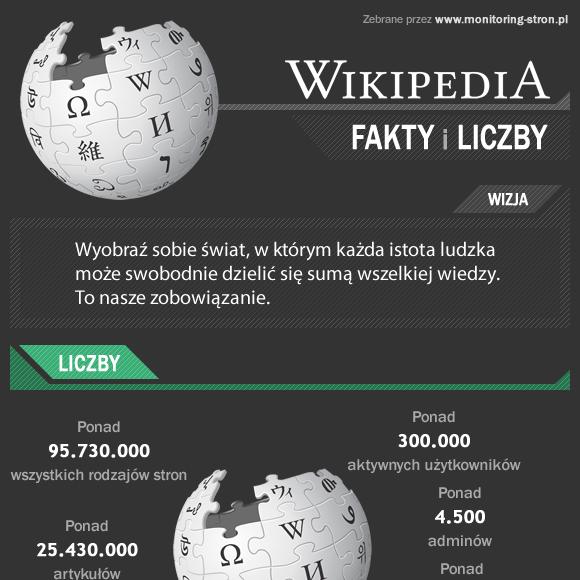 Wikipedia – fakty i liczby (infografika)