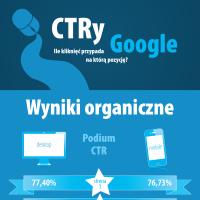 CTRy Google (infografika)