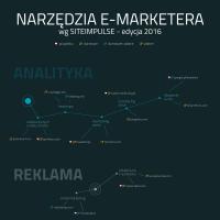Narzędzia E-Marketera wg SITEIMPULSE