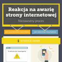 Reakcja na awarię strony internetowej: Niezawodny proces (infografika)