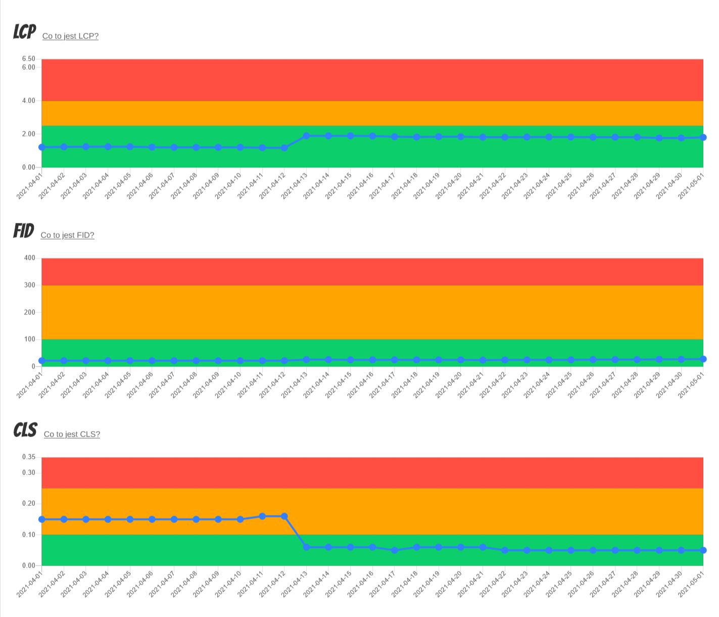 wykresy Core Web Vitals