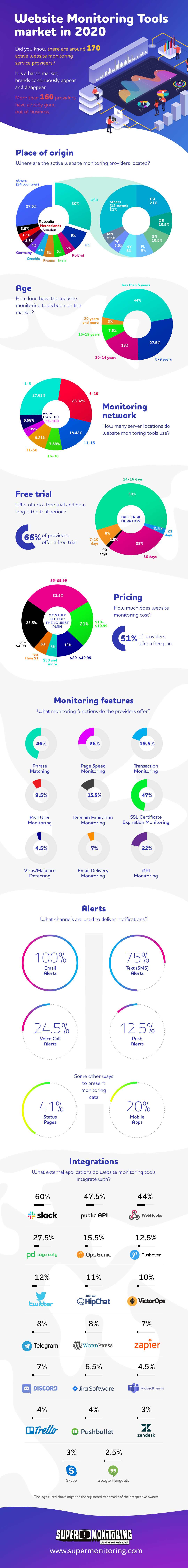Website Monitoring Tools market in 2020 (infographic)