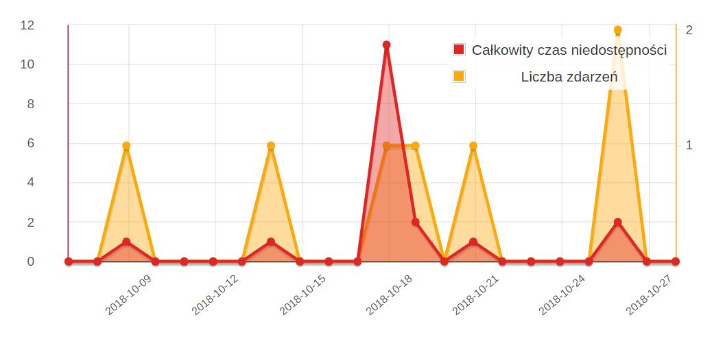 monitorowanie stron - wykres